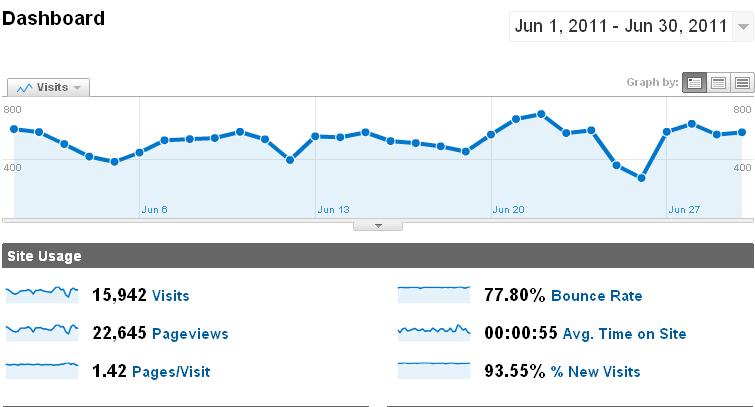 traffic stats june 2011