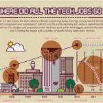 evolution in U.S. California companies tech development today infographic